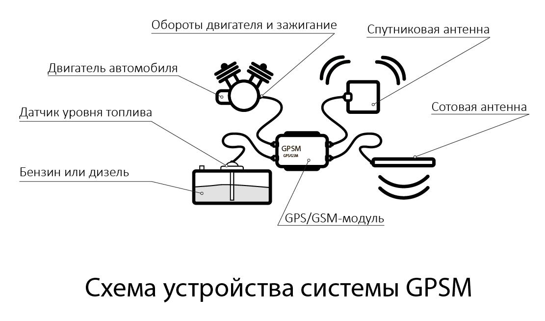 приложение для смартфона для определение оператора